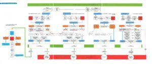 diagram rozuctovani OSA